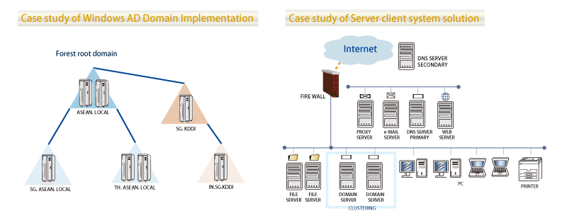 Image:Server and Client System Solutions